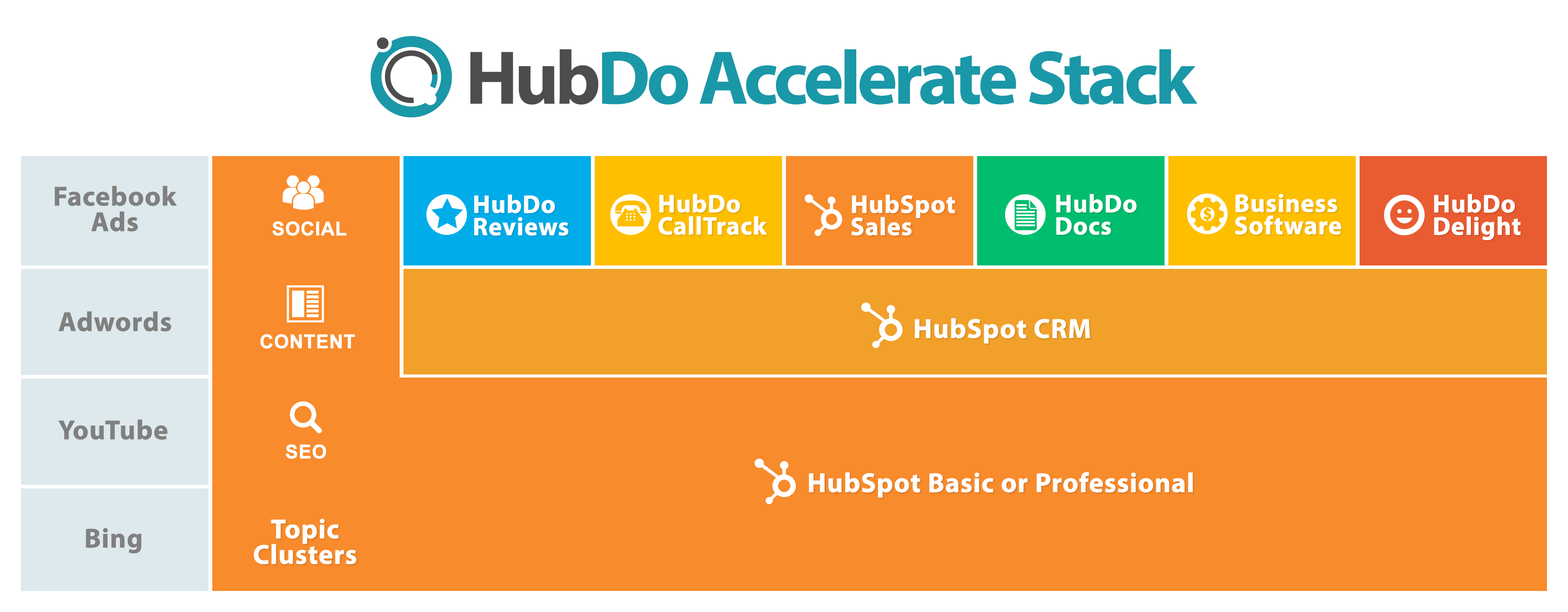 HubDo Accelerate Stack.png