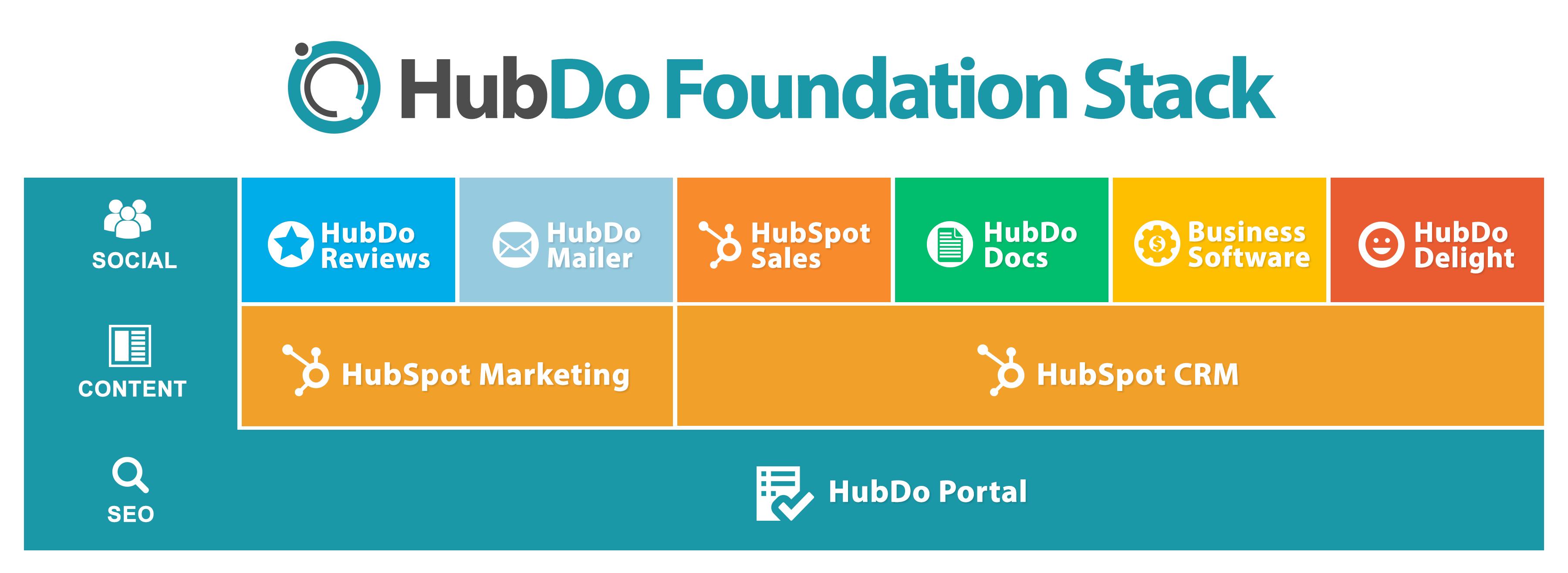 HubDo Foundation Stack.png